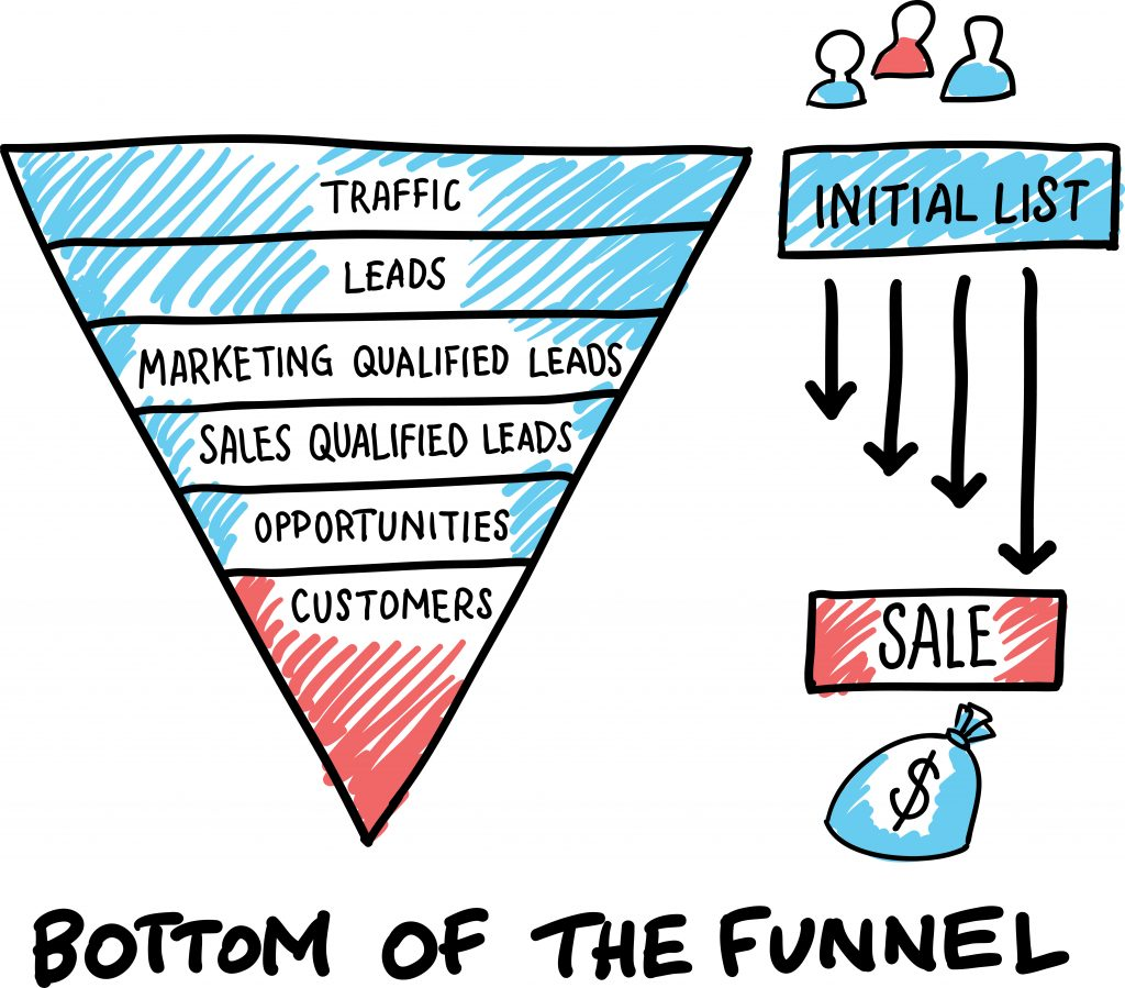 Sales Funnel - Work Warriors